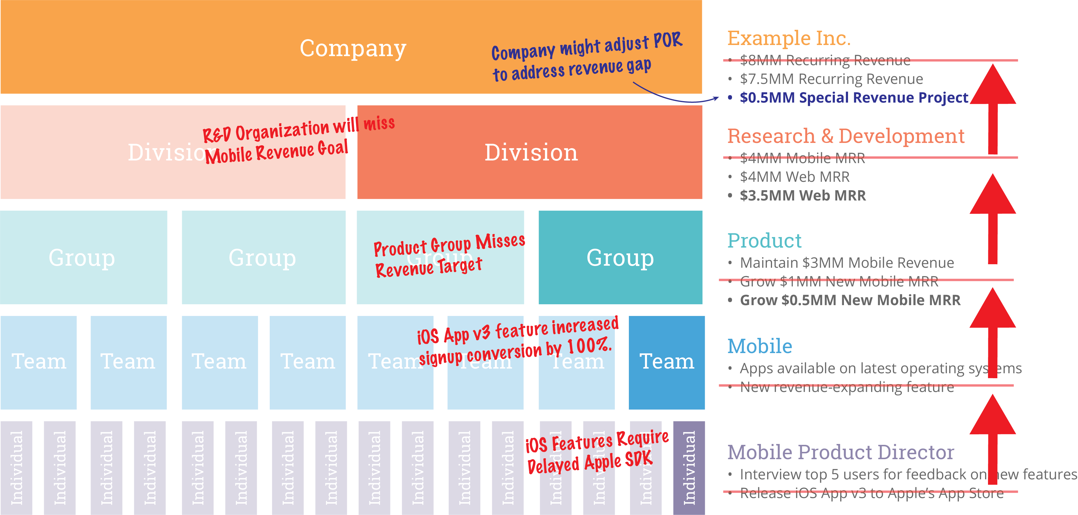 Building the Plan of Record - WorkMarket Engineering