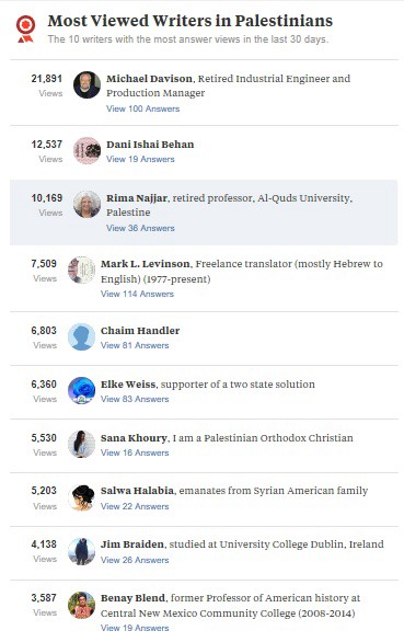 "Most Viewed Writers"" on the topic ""Palestinians"" in Quora are almost"