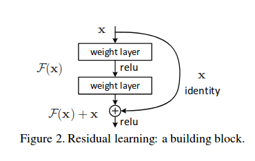 Understanding and Implementing Architectures of ResNet and