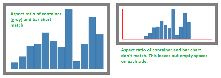 Responsive SVG charts — viewBox may not be the answer