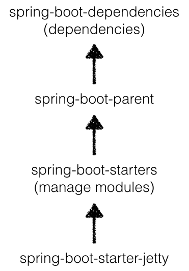 Use Jetty9 with Spring-boot and Gradle - code your life - Medium