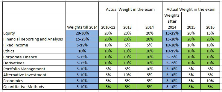 What has changed for CFA level II exam over the years?