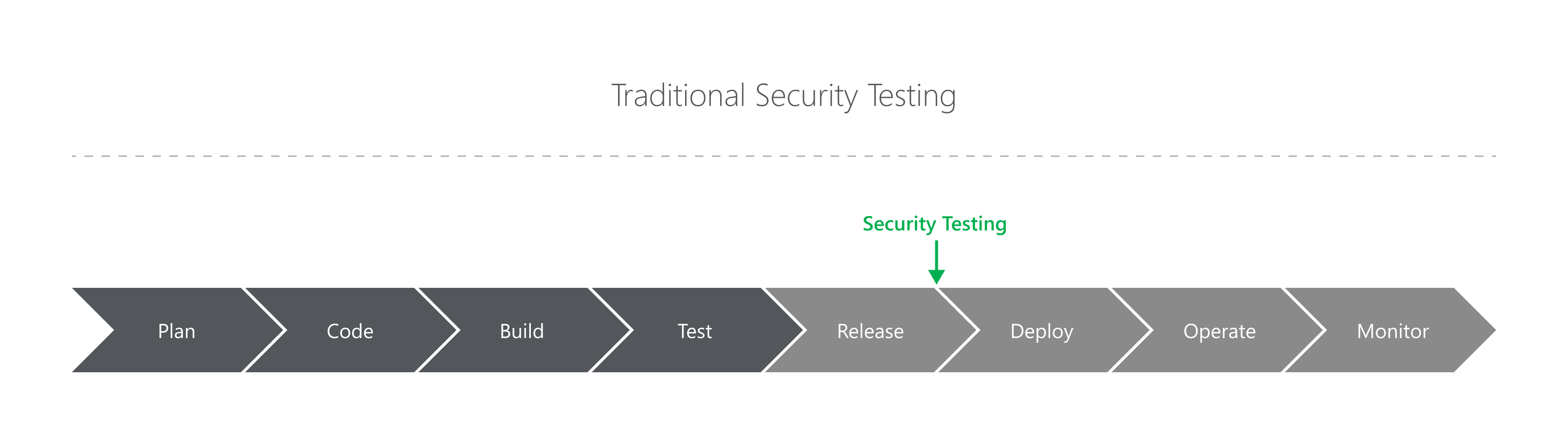 Traditional Security Testing