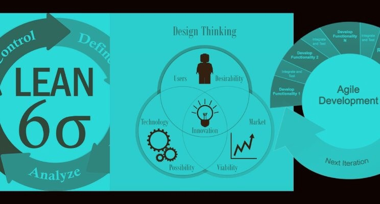 Design Thinking Agile And Lean Six Sigma By Chris Hare Medium