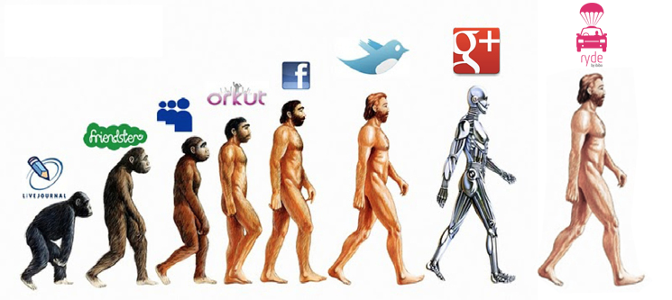 <p>Evolution of Social Networking</p>