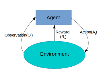Reinforcement Learning in Job Scheduling - Towards Data Science