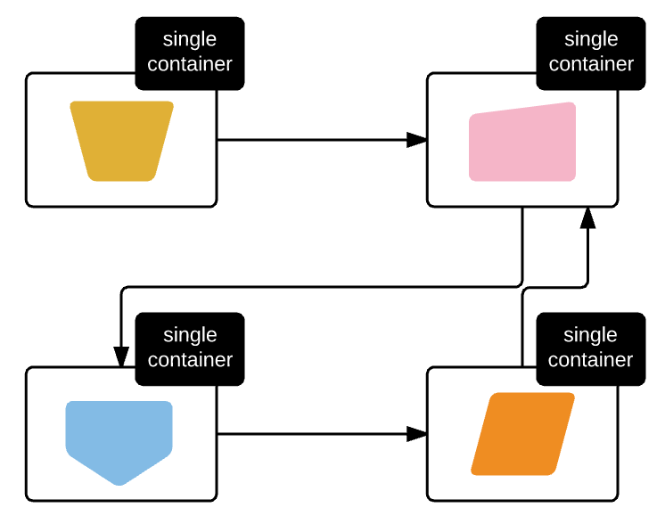 Securing Microservices (Part I) - FACILELOGIN