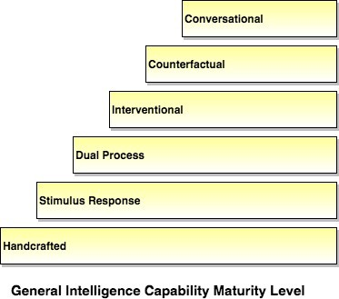 A New Capability Maturity Model for Deep Learning - Intuition