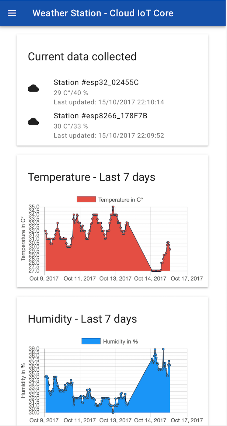 Build a Weather Station using Google Cloud IoT Core and MongooseOS