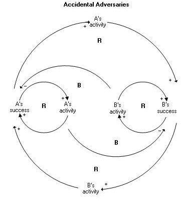 A line drawing of 2 circles within a larger circle with arrows showing various relationships.