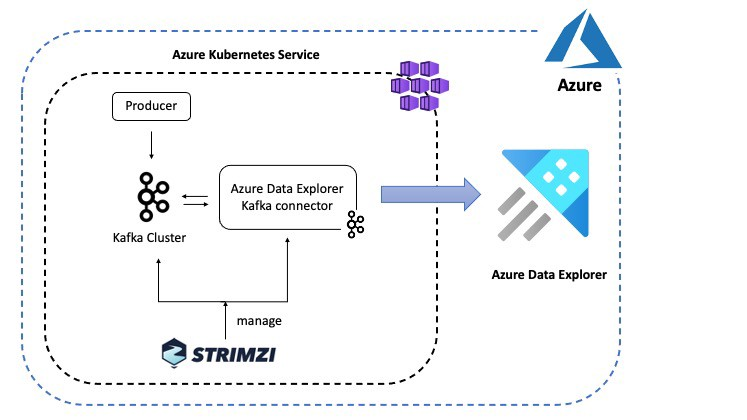 Data Ingestion into Azure Data Explorer using Kafka Connect