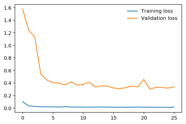 How to Train an Image Classifier in PyTorch and use it to
