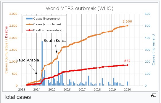 Timeline of the MERS pandemic. It killed 1/3 of the infected population.