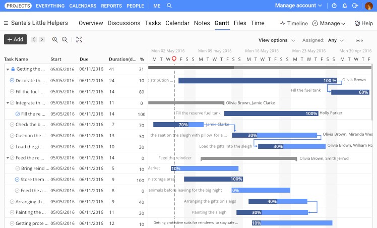 Gantt Charts For Project Management And How To Use Them By Proofhub Proofhub Blog
