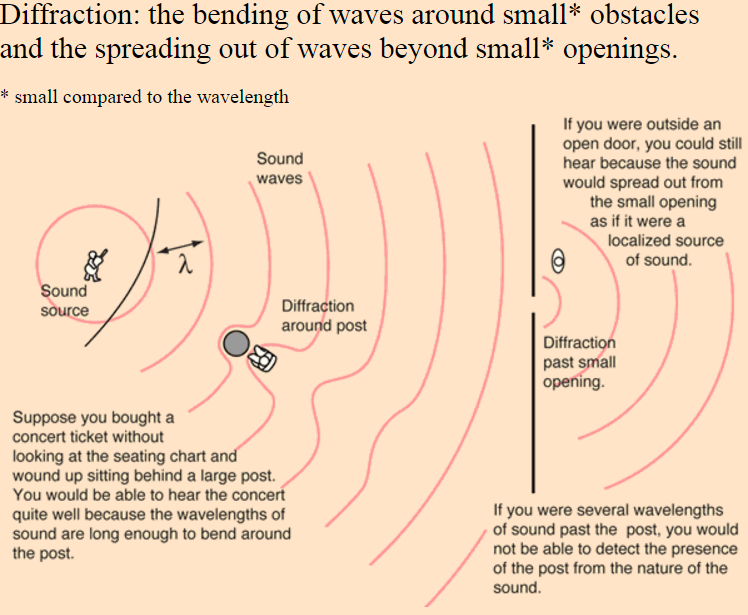 Directionality of Sound Waves - Five Guys Facts - Medium