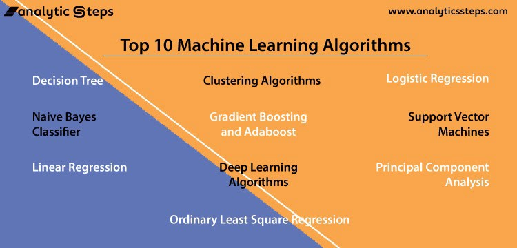 The image is reflecting the top 10 machine learning algorithms.