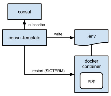 App configuration the easy way - Telefonica Engineering