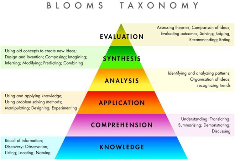 blooms taxonomy evaluation
