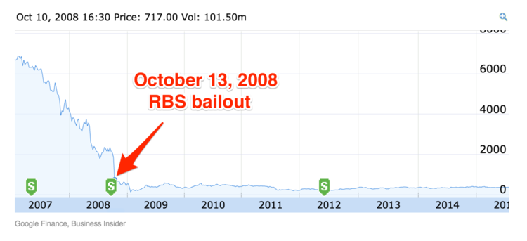There Is No Right Time To Sell The Rbs Shares By Sam Bowman Medium