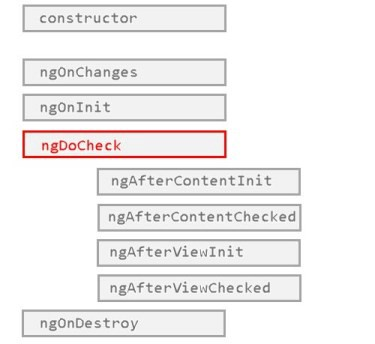 If you think `ngDoCheck` means your component is being checked