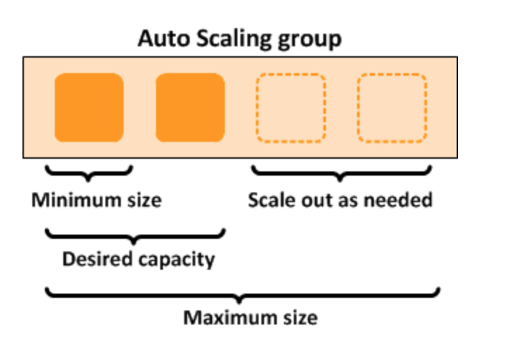 100 Days of DevOps — Day 20— Auto-Scaling Group using Terraform
