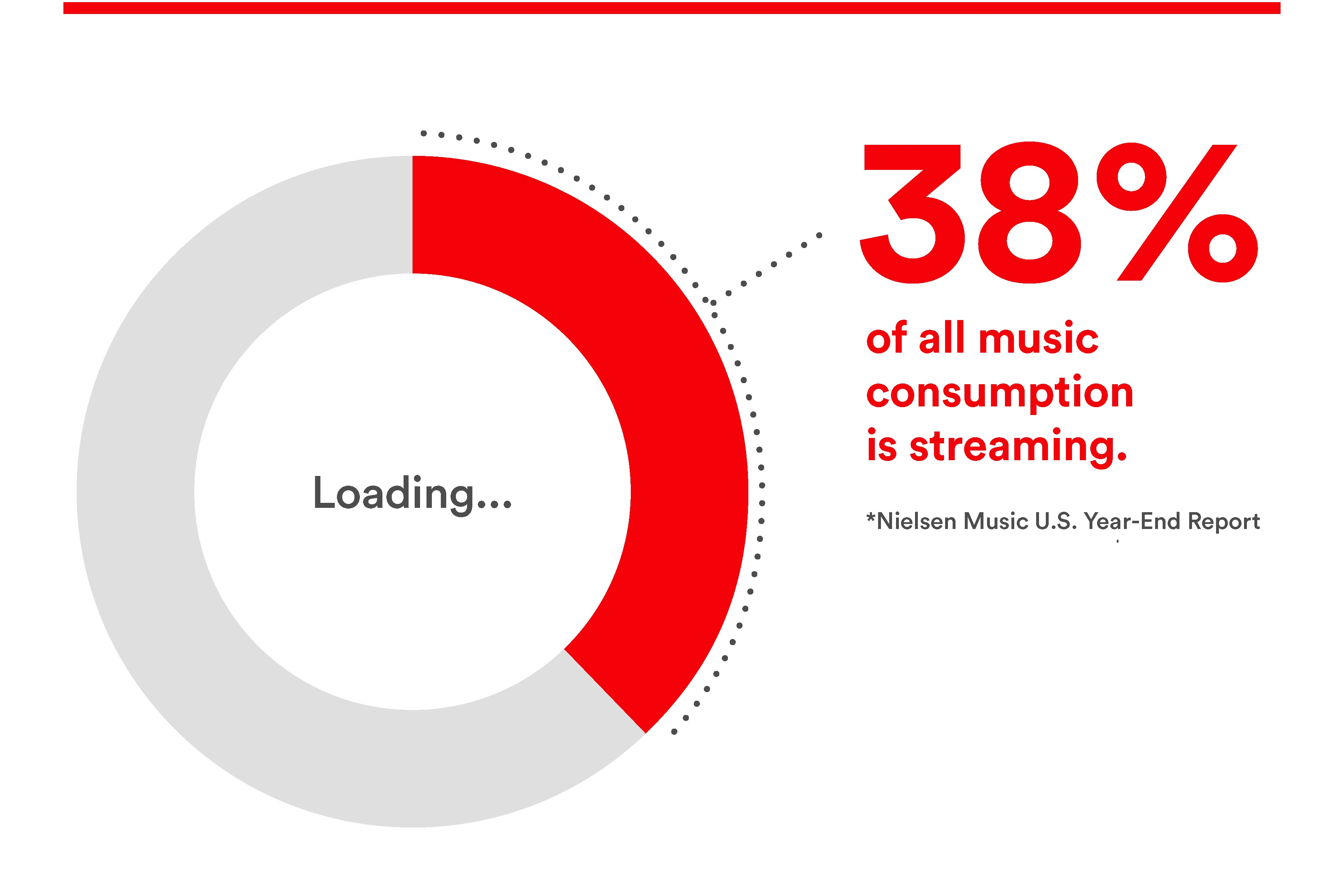 From streaming to stream-ripping, new data signals the death