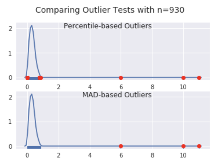 Outliers make us go MAD: Univariate Outlier Detection