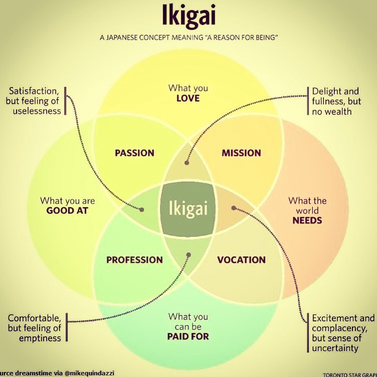Ikigai — Finding Your Career Sweet Spot  Four Circles of
