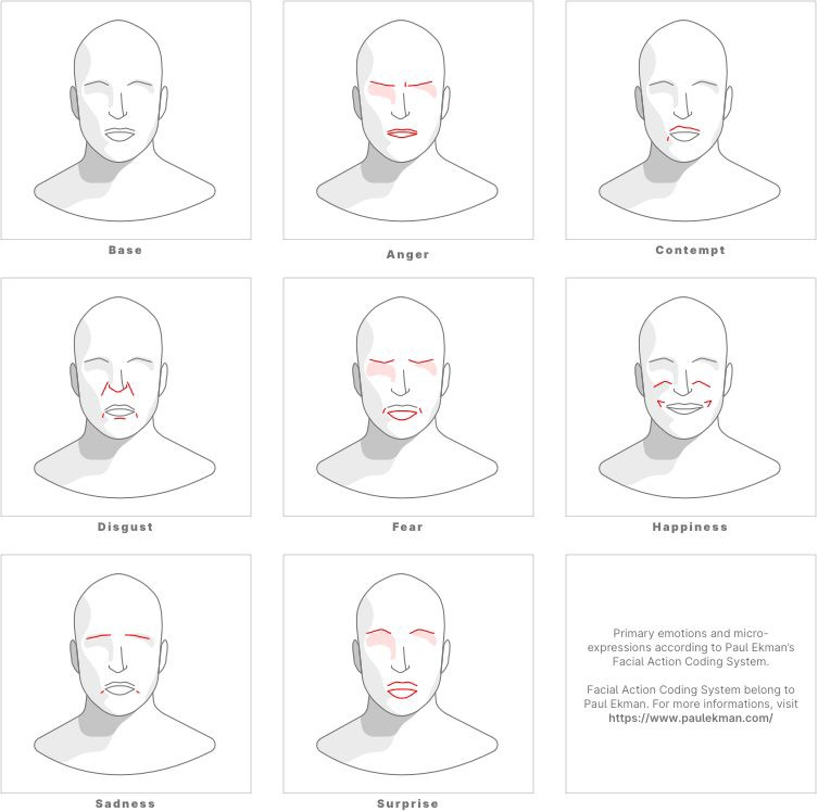 Analysing micro-expressions from a (failed) user testing session