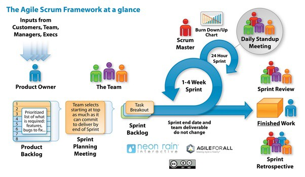 Difference between Scrum and Agile