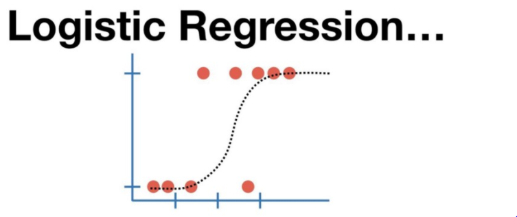 Logistic Regression Math & Geometrical Intuition with Example