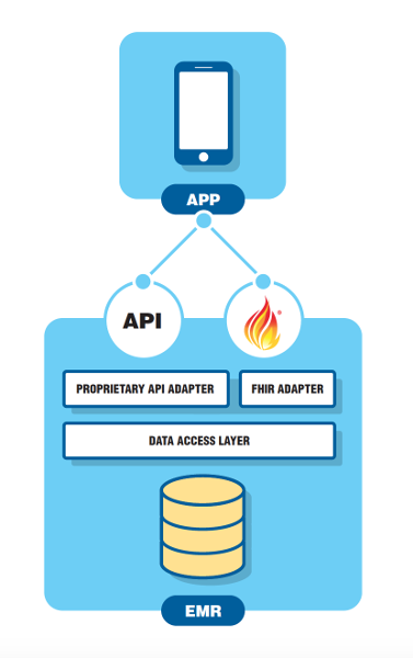 Fhir Architectural Patterns Fhir Opens The Door To Entirely New By Steve Munini Helios Software