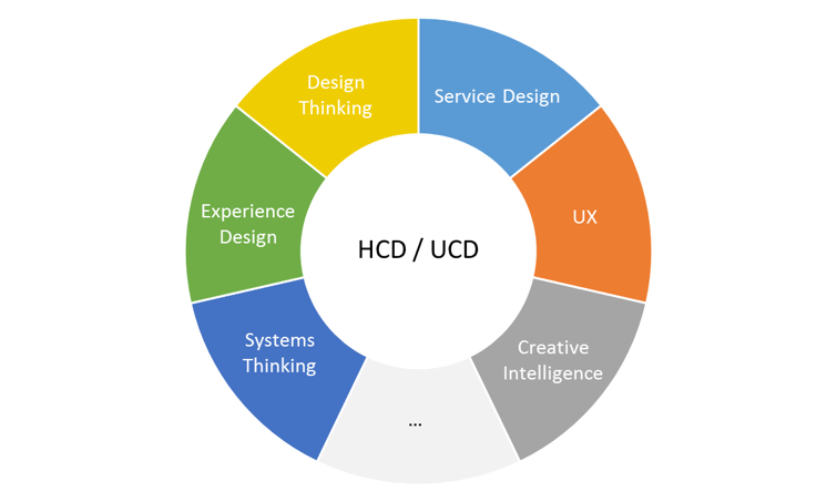 Hcd Vs Design Thinking Vs Service Design Vs Ux What Do They All Mean By Charan Singh Medium