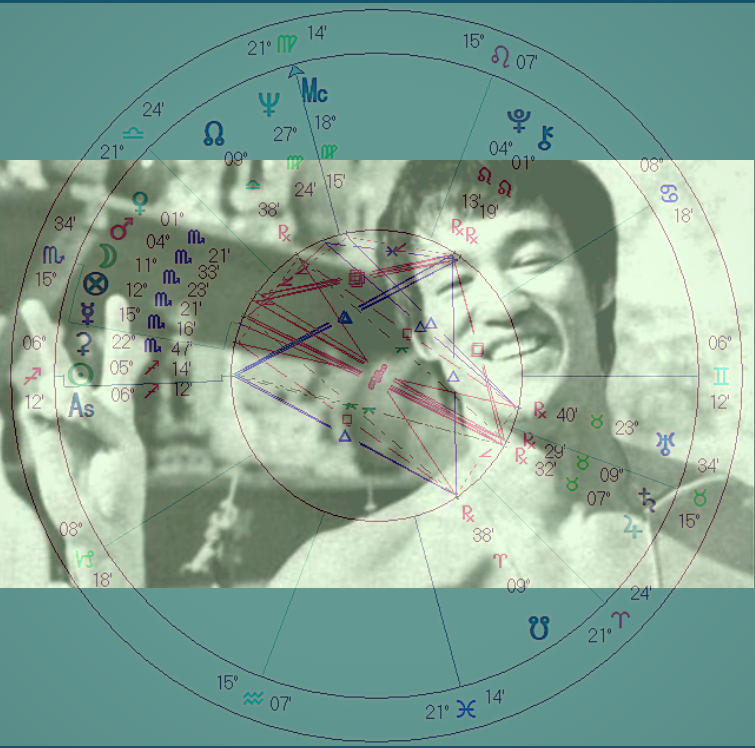 Six Lessons from Bruce Lee's Astrology and Philosophy