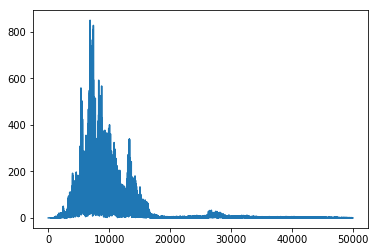 Fun with Fourier - Towards Data Science