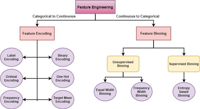 Feature Engineering—deep dive into Encoding and Binning techniques