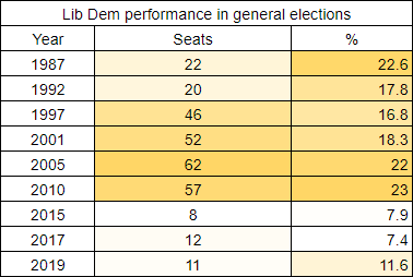A graph of the Liberal Democrats performance in general elections from 1987 to 2019