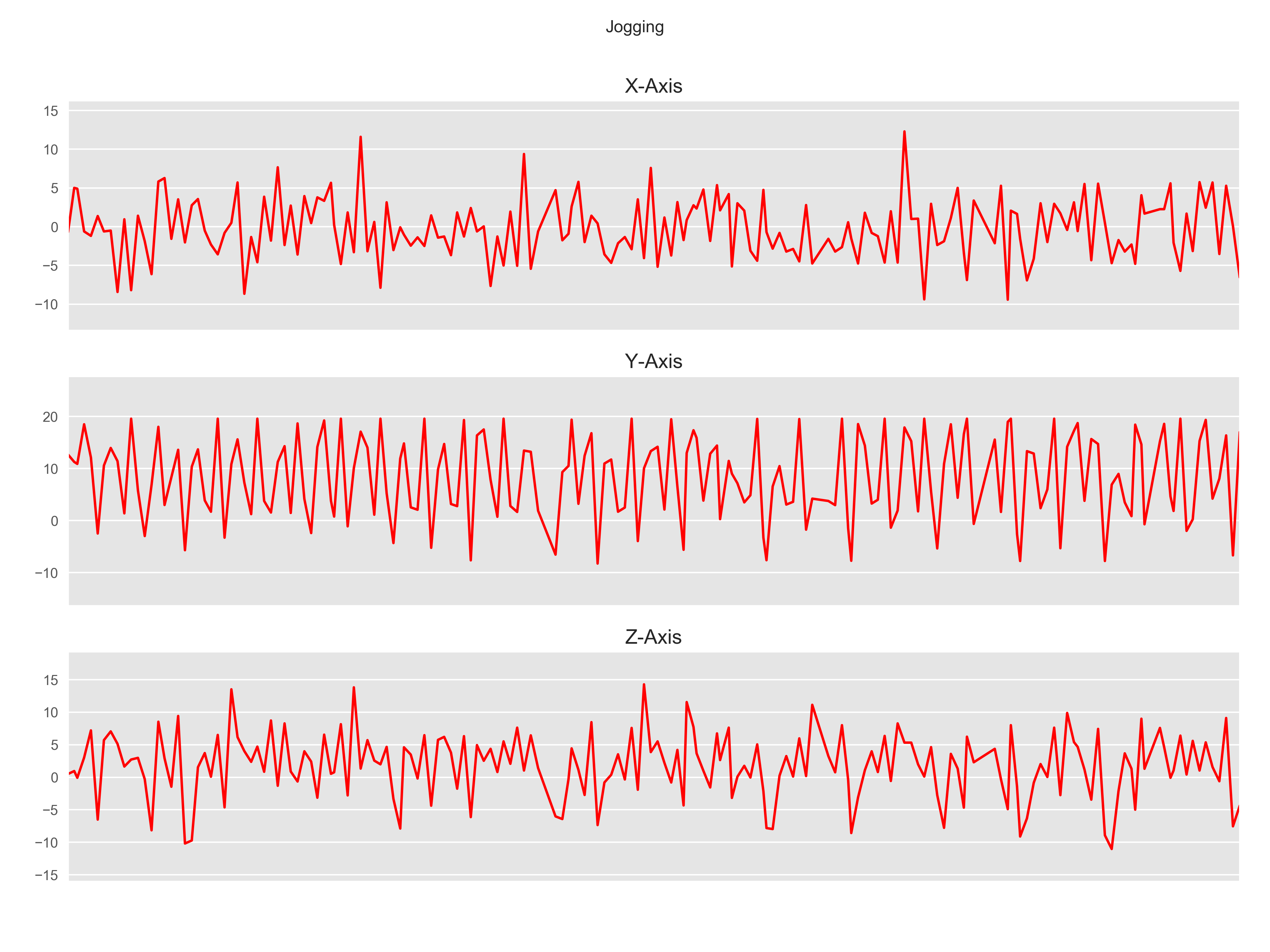 Human Activity Recognition (HAR) Tutorial with Keras and