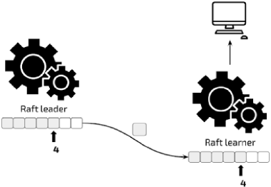 Leader sends the Raft log to the learner