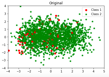 Using Under-Sampling Techniques for Extremely Imbalanced Data