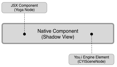 Native Component_shadow view