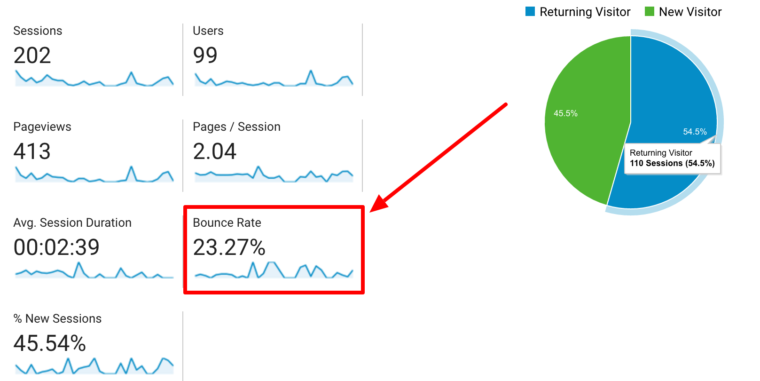 How to Reduce the bounce rate of a Website? - Sivaranjani - Medium
