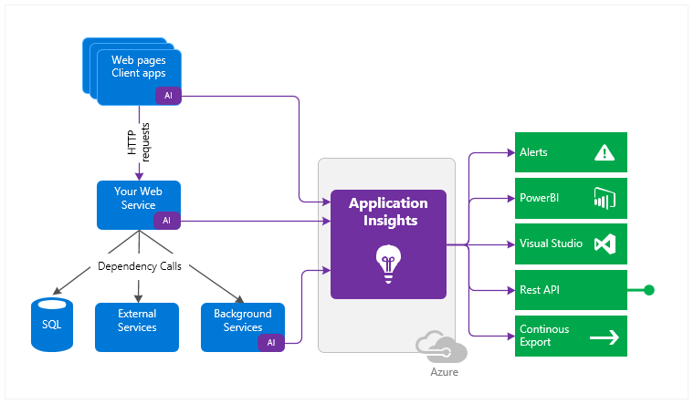 Keep Calm and use Azure Application Insights - Aram Koukia