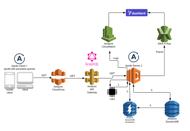 Automatic Persisted Queries on AWS using Cloudfront