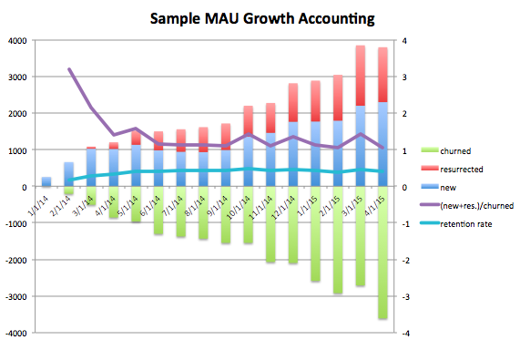 growth accounting arithmetic