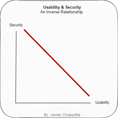 The Inverse Relationship of Usability and Security