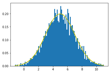 Normal Distribution (with Python) - Balamurali M - Medium