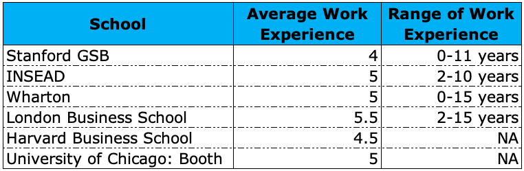How Many Years of Work Experience Do You Need Before an MBA?
