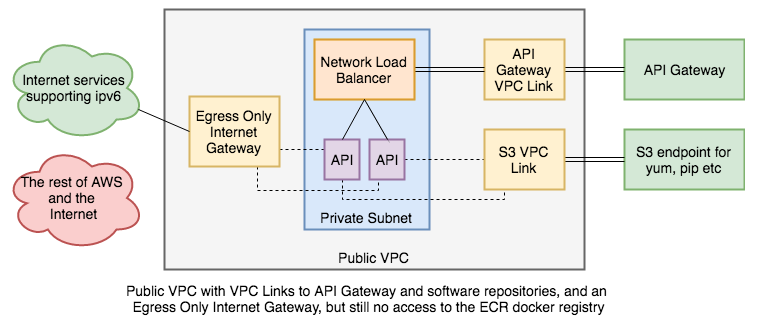 Securing an EC2 service behind API Gateway on AWS - Miles