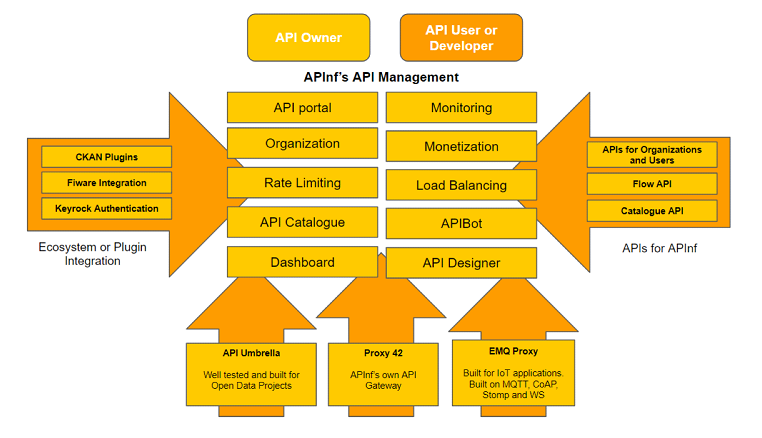 APInf enables distributed API gateways with plethora of